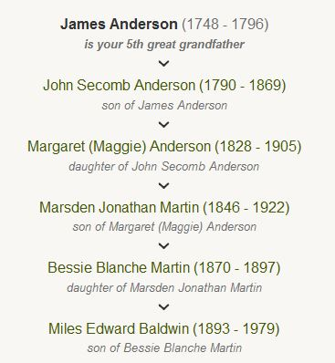 James Anderson is my 5th great grandfather.  I am descended through my grandfather Miles Baldwin.