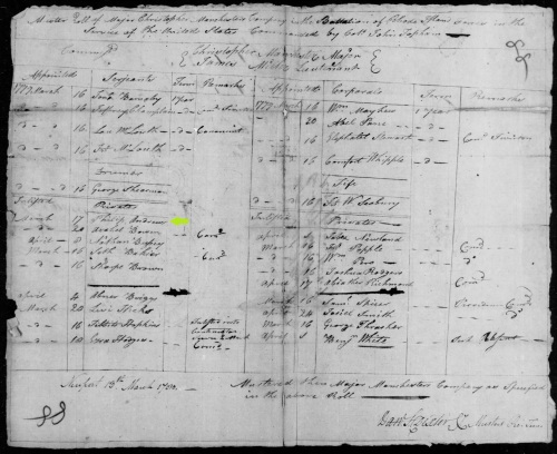 Philip Andrews on Major Chirstopher Manchester's Company Muster Roll, 1780. NARA M246. Muster rolls, payrolls, strength returns, and other miscellaneous personnel, pay, and supply records of American Army units, 1775-83. Folder 58, p. 93. Roll 88, Rhode Island. Found on Fold3.com.
